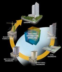 dal BIM al Facility Management: Il governo delle informazioni nella gestione del costruito
